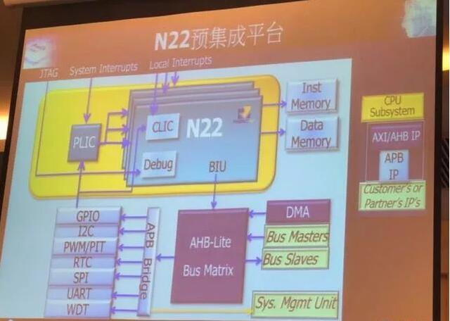 蔡明介多年前投的这家公司,为何能站到RISC-V爆发的风口上?