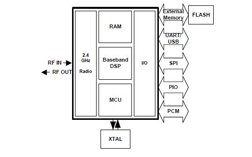 BC417143B蓝牙模块芯片的数据手册免费下载
