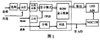 基于VHDL语言和CPLD器件实现频谱电平动态显示电路的设计