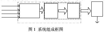 基于FPGA+PC104实现新型防碰撞报警系统的数据处理功能