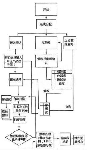 采用VB和VC++为开发语言实现电磁兼容标准自动测试软件设计