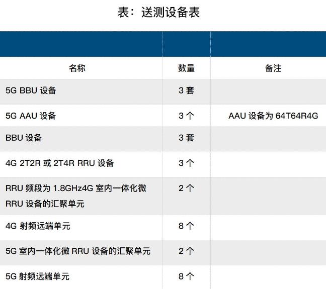 中国联通正式开启了5G规模组网建设及租赁基站设备技术测试