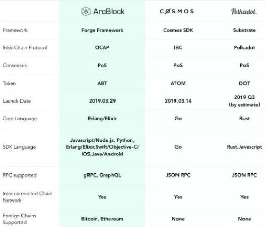 ArcBlock正在打造从协议层连接区块链的平台