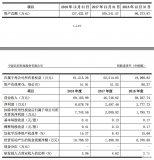 三星、京东方等供应商长阳科技科创板上市申请获受理