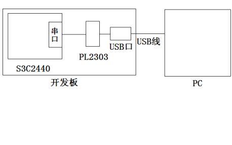 JZ2440开发板使用手册资料免费下载