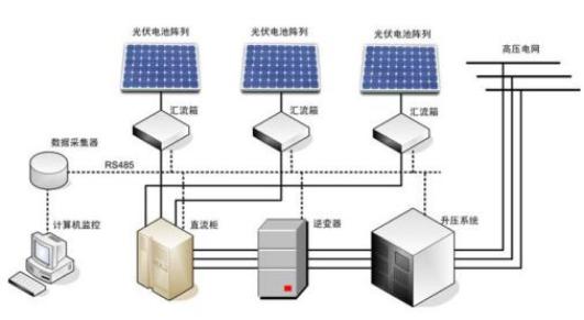 集成电流传感器在电力系统中的应用