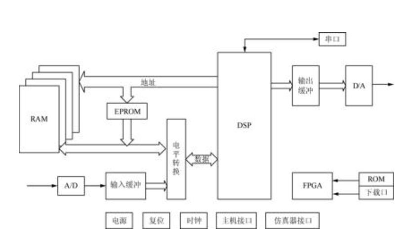 DSP設計與應用教程之TMS320C54XDSP指令系統的詳細資料說明
