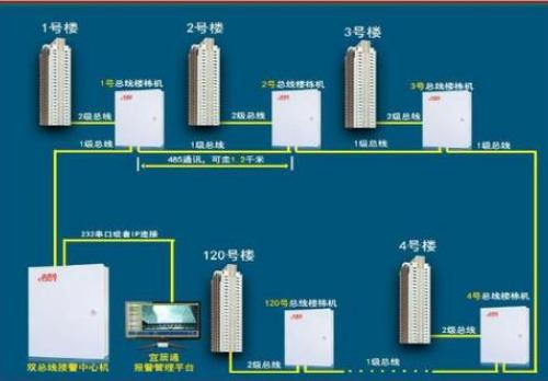 微机中各类常见的总线技术介绍