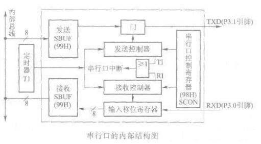 AT89S51单片机串行口的内部结构及功能介绍
