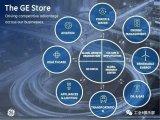 """为什么GE将工业革命的成果与信息革命的成果的这种融合,命名为""""工业互联网""""?"""