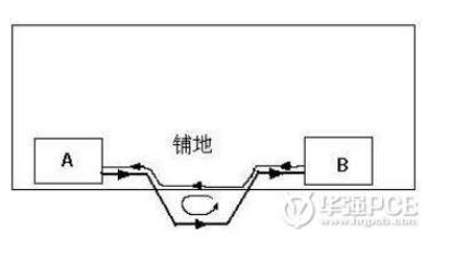 PCB板设计后期的检查细节要点及注意事项