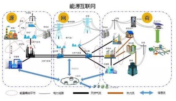 能源互联网在中国究竟发展的怎么样了