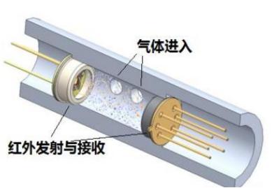 气体传感器的类型有哪些