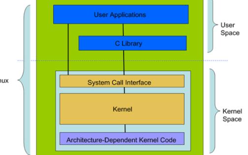 了解Linux体系结构和内核结构