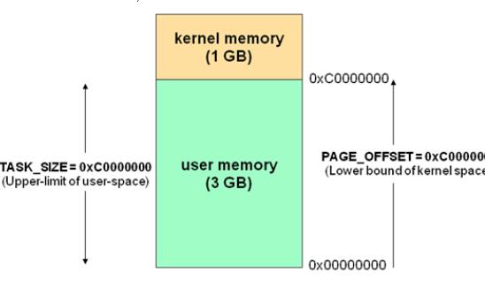 高端内存的详解:linux用户空间与内核空间