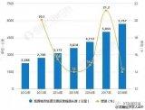 2018年中国轨道交通PIS系统行业市场分析