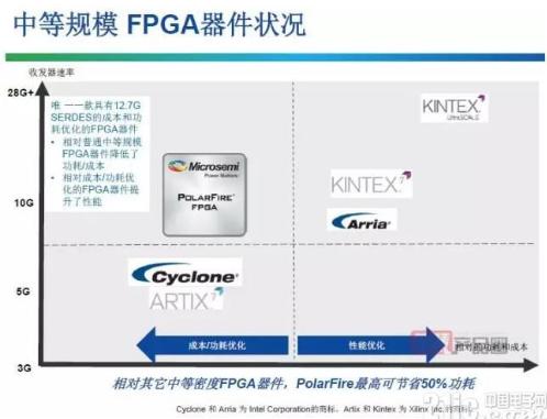 中端FPGA着重考量低成本和低功耗 未来竞争向平台生态展开