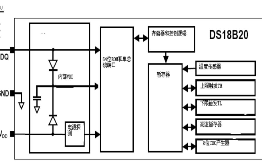 DS18B20数字温度传感器有哪些功能