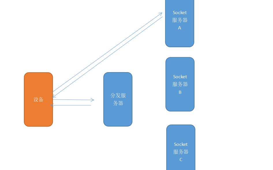 如何进行socket集群详细方案资料说明