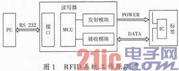 一种成本相对较低可用于金属环境的超高频RFID无源标签天线设计