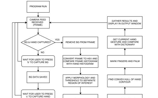 手势识别系统的程序和资料说明