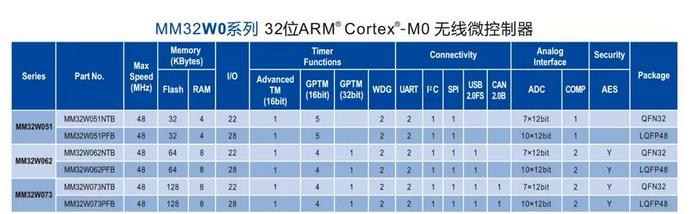 靈動微電子:MM32W無線MCU系列產品應用手冊...