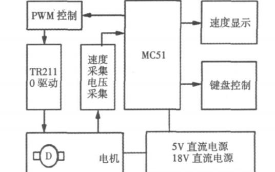 如何使用MC51單片機進行直流電機PWM調速系統的設計