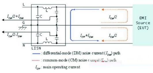 EMI滤波器的抗干扰特性和阻抗特性测试