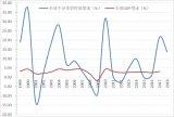 全球半导体产业稳步增长,中国的影响力与日俱增