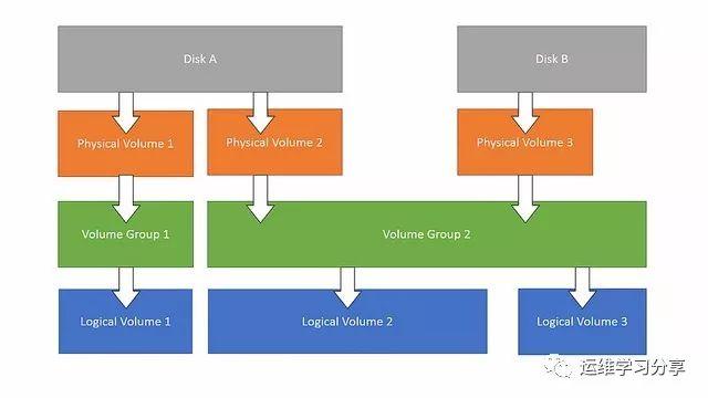 简单又快速看懂linux的磁盘划分