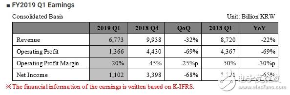 SK海力士第一季营益惨摔近70% 估计今年NAND晶圆投片量将年减10%以上