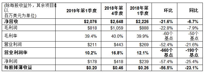 意法半導體2019年第一季度財報出爐