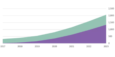 AI徹底改變醫學成像 2023年全球醫學影像人工智能市場將達20億美元