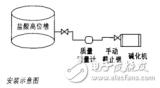 質量流量計的安裝使用要求