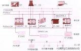 西門子PLC的MPI是如何進行網絡通訊的詳細資料...