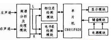 通过利用C8051F020单片机实现立体声信号相位差电平差测试仪的设计
