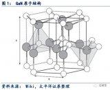 5G应用的关键材料 浅析GaN产业链