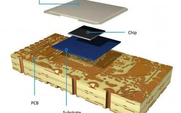 類載板在 5G滲透率將快速增加,以滿足耗電量增加...