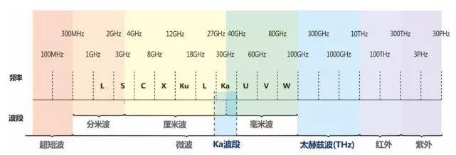 全球布局6G:预计到2020年将正式开始研发,2030年投入商用