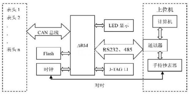 基于CAN总线的远程电表抄表系统集中器设计
