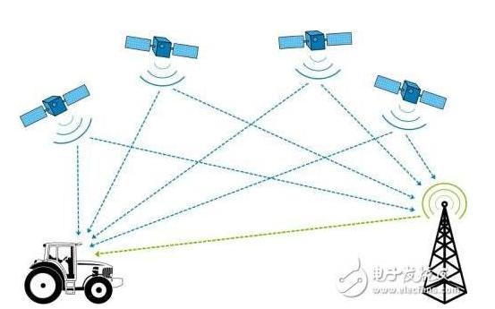 如何使用GPS和GIS技术进行智能巡检系统的设计