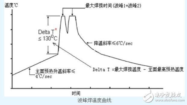 波峰焊温度如何设定_波峰焊焊接温度标准