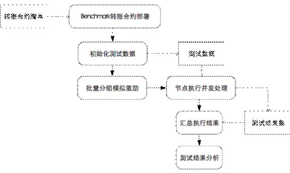 区块链性能评测的方案分享
