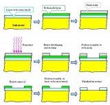 详解半导体的光刻工艺全过程