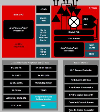 如何正确的使用LAUNCHXL-CC1352P1和EnergyTrace功能