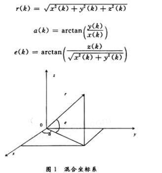 一種異質多傳感器的異步量測融合算法驗證