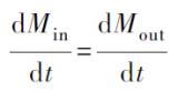 流体动力学基础,科里奥利流量计