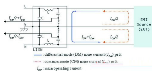 如何解决EMI滤波器设计的共模干扰和差模干扰