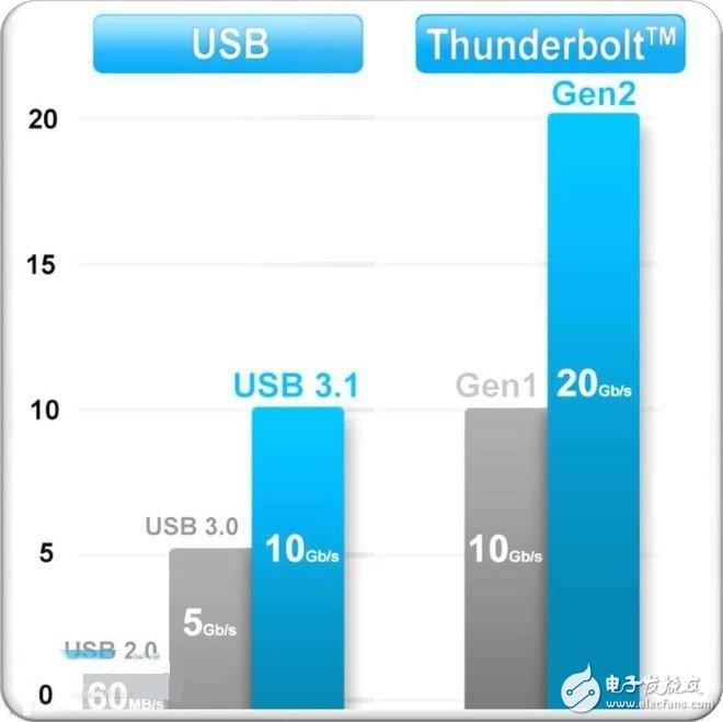 USB接口標準分析總結