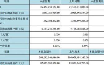 中国电信第一季度净利59.56亿 京东方A一季度实现净利润10.52亿